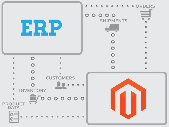 Sage ERP With Magento Solution